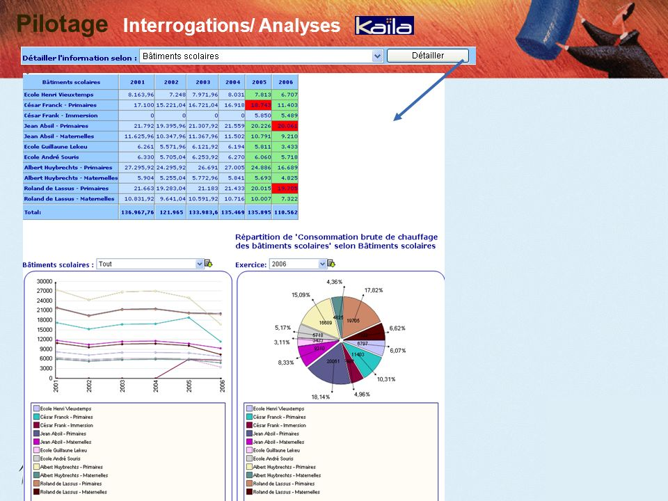 a.s.b.l. C.I. G.E. R. Pilotage Interrogations/ Analyses