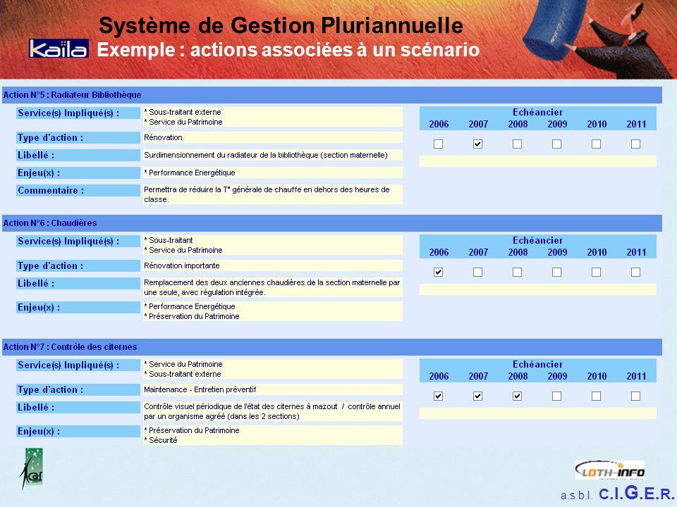 a.s.b.l. C.I. G.E. R. Système de Gestion Pluriannuelle Exemple : actions associées à un scénario