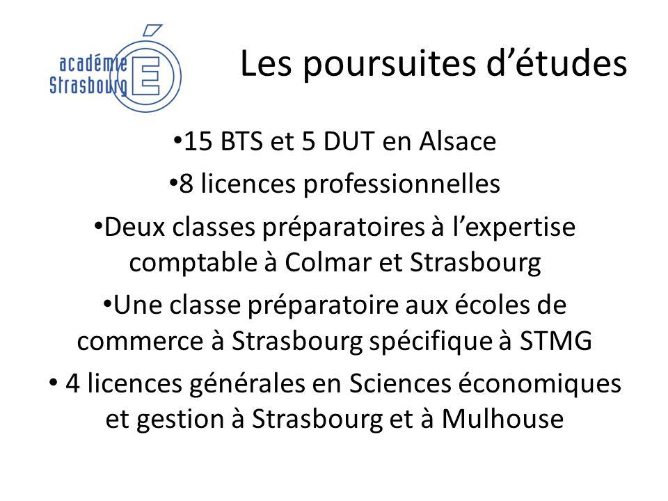 Les poursuites détudes 15 BTS et 5 DUT en Alsace 8 licences professionnelles Deux classes préparatoires à lexpertise comptable à Colmar et Strasbourg
