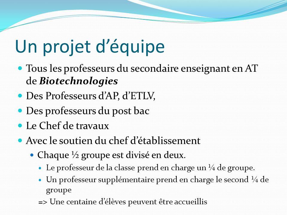Un projet déquipe Tous les professeurs du secondaire enseignant en AT de Biotechnologies Des Professeurs dAP, dETLV, Des professeurs du post bac Le Ch
