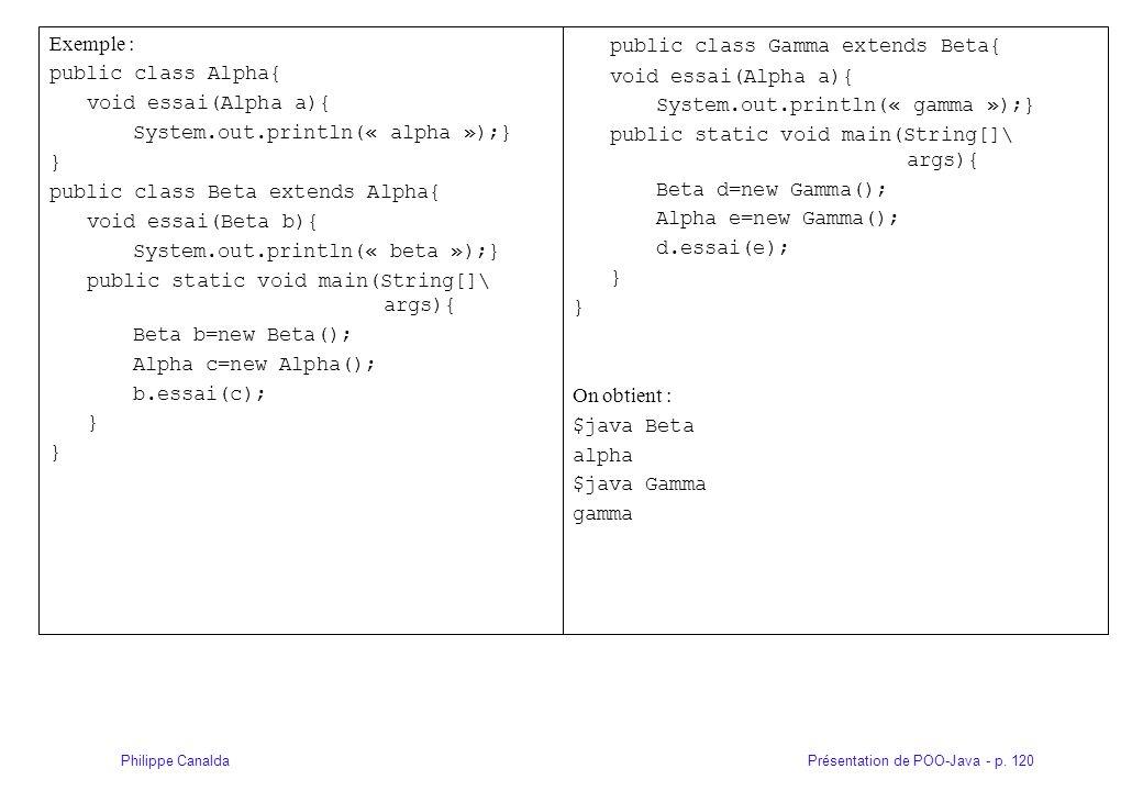 Présentation de POO-Java - p. 120Philippe Canalda Exemple : public class Alpha{ void essai(Alpha a){ System.out.println(« alpha »);} } public class Be