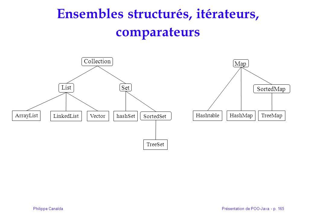 Présentation de POO-Java - p. 165Philippe Canalda Collection Ensembles structurés, itérateurs, comparateurs ArrayList LinkedListVectorhashSet TreeSet