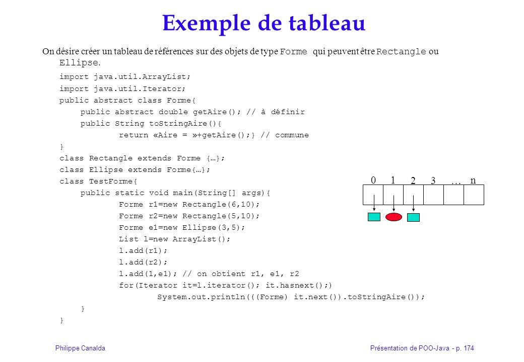 Présentation de POO-Java - p. 174Philippe Canalda Exemple de tableau On désire créer un tableau de références sur des objets de type Forme qui peuvent
