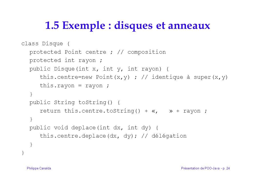 Présentation de POO-Java - p. 24Philippe Canalda 1.5 Exemple : disques et anneaux class Disque { protected Point centre ; // composition protected int