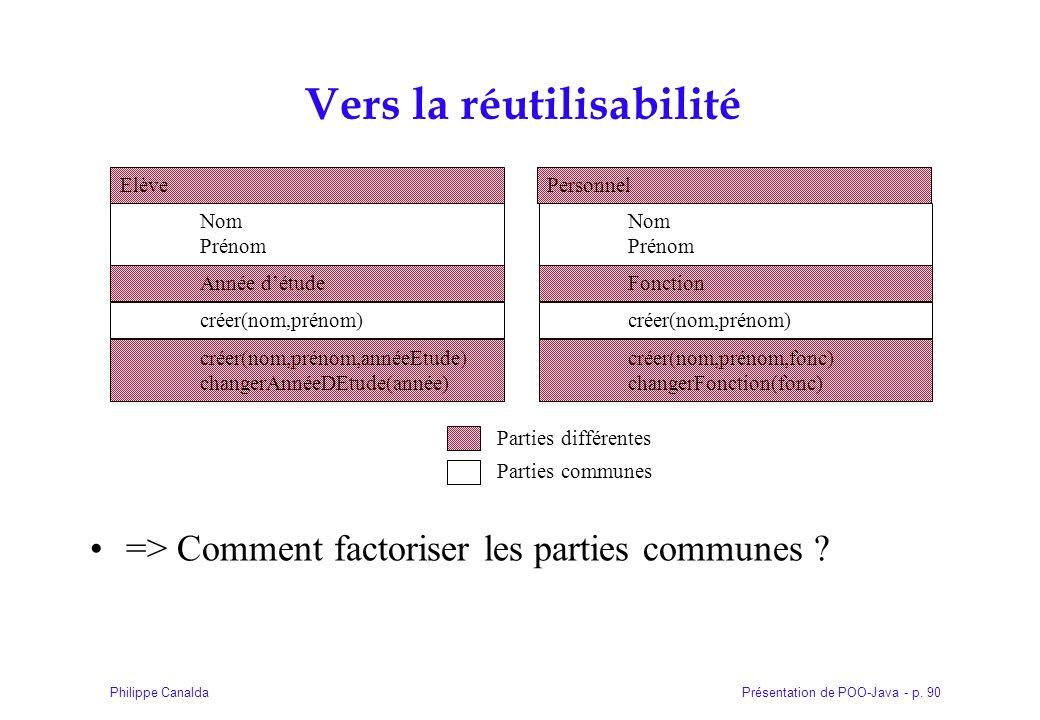 Présentation de POO-Java - p. 90Philippe Canalda Vers la réutilisabilité => Comment factoriser les parties communes ? Elève Nom Prénom créer(nom,préno