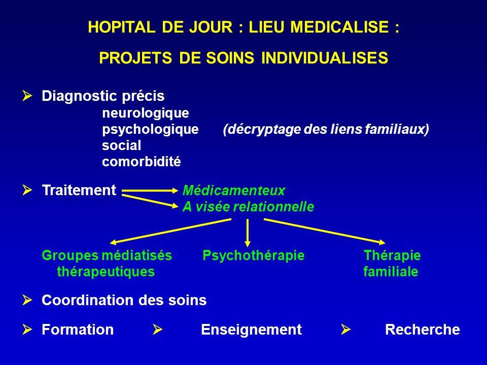 HOPITAL DE JOUR : LIEU MEDICALISE : PROJETS DE SOINS INDIVIDUALISES Diagnostic précis neurologique psychologique (décryptage des liens familiaux) soci