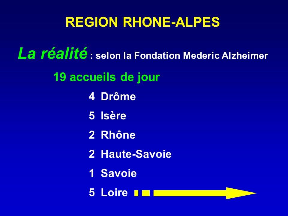 REGION RHONE-ALPES La réalité : selon la Fondation Mederic Alzheimer 19 accueils de jour 4Drôme 5Isère 2Rhône 2Haute-Savoie 1Savoie 5 Loire