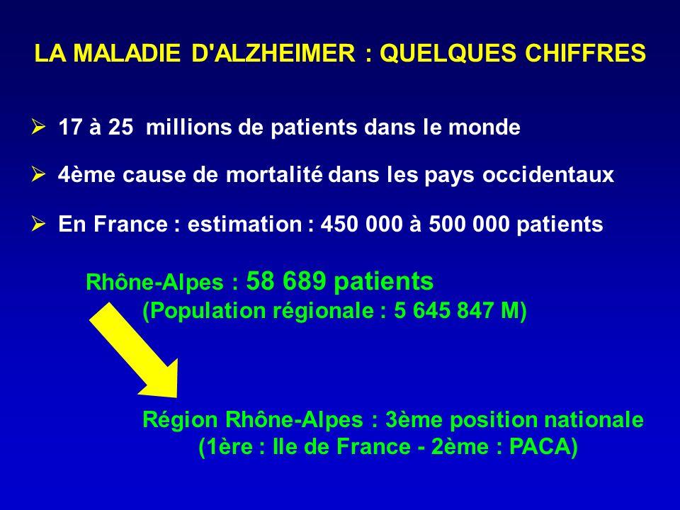 LA MALADIE D'ALZHEIMER : QUELQUES CHIFFRES 17 à 25 millions de patients dans le monde 4ème cause de mortalité dans les pays occidentaux En France : es