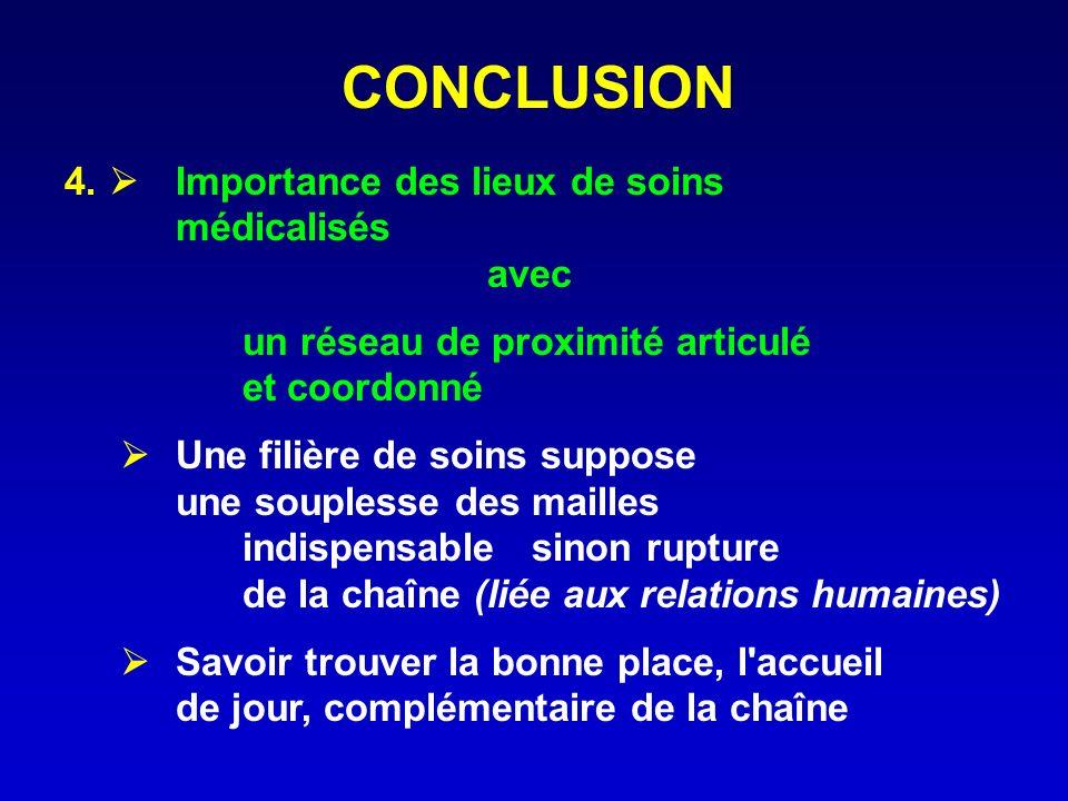 CONCLUSION 4. Importance des lieux de soins médicalisés avec un réseau de proximité articulé et coordonné Une filière de soins suppose une souplesse d