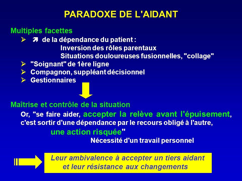 PARADOXE DE L'AIDANT Multiples facettes de la dépendance du patient : Inversion des rôles parentaux Situations douloureuses fusionnelles,