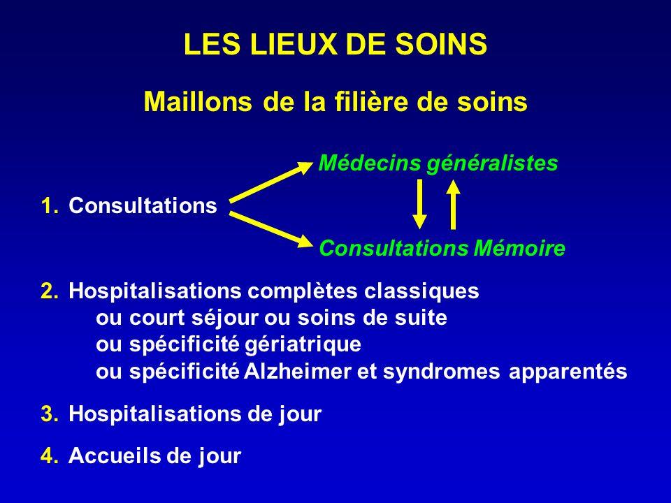 LES LIEUX DE SOINS Maillons de la filière de soins Médecins généralistes 1. Consultations Consultations Mémoire 2. Hospitalisations complètes classiqu
