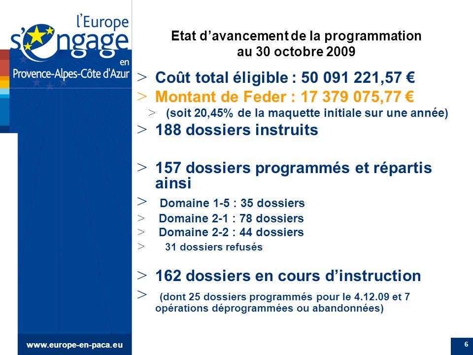 www.europe-en-paca.eu 6 Etat davancement de la programmation au 30 octobre 2009 > Coût total éligible : 50 091 221,57 > Montant de Feder : 17 379 075,77 > (soit 20,45% de la maquette initiale sur une année) > 188 dossiers instruits > 157 dossiers programmés et répartis ainsi > Domaine 1-5 : 35 dossiers > Domaine 2-1 : 78 dossiers > Domaine 2-2 : 44 dossiers > 31 dossiers refusés > 162 dossiers en cours dinstruction > (dont 25 dossiers programmés pour le 4.12.09 et 7 opérations déprogrammées ou abandonnées)