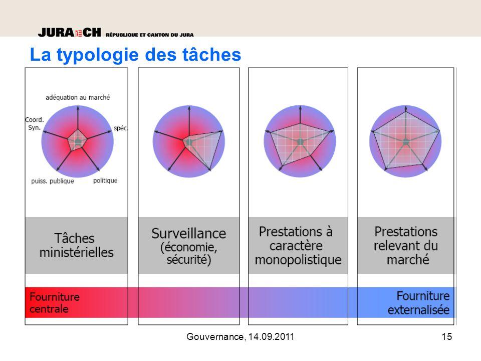 Gouvernance, 14.09.201116 Les formes de partenariats La participation financière au capital d une entité.