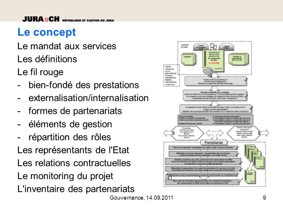 Gouvernance, 14.09.201110 Gouvernance ou gouvernement d entreprise Notions : proches, synonymes.