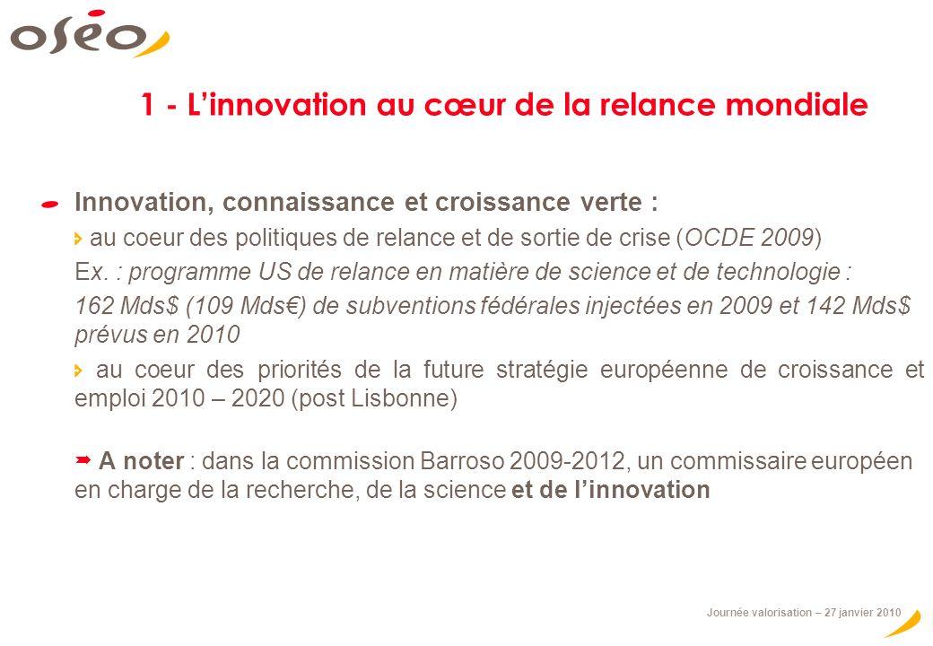 Journée valorisation – 27 janvier 2010 1 - Linnovation au cœur de la relance mondiale Innovation, connaissance et croissance verte : au coeur des politiques de relance et de sortie de crise (OCDE 2009) Ex.