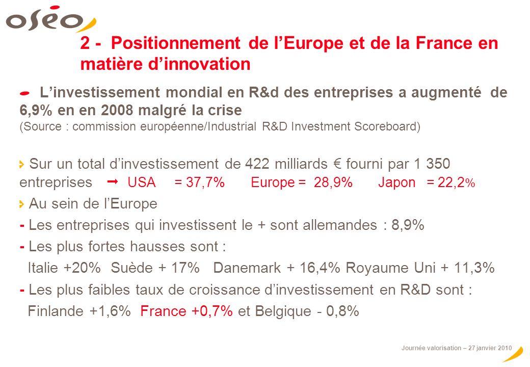 Journée valorisation – 27 janvier 2010 2 - Positionnement de lEurope et de la France en matière dinnovation Linvestissement mondial en R&d des entreprises a augmenté de 6,9% en en 2008 malgré la crise (Source : commission européenne/Industrial R&D Investment Scoreboard) Sur un total dinvestissement de 422 milliards fourni par 1 350 entreprises USA = 37,7% Europe = 28,9% Japon = 22,2 % Au sein de lEurope - Les entreprises qui investissent le + sont allemandes : 8,9% - Les plus fortes hausses sont : Italie +20% Suède + 17% Danemark + 16,4% Royaume Uni + 11,3% - Les plus faibles taux de croissance dinvestissement en R&D sont : Finlande +1,6% France +0,7% et Belgique - 0,8%