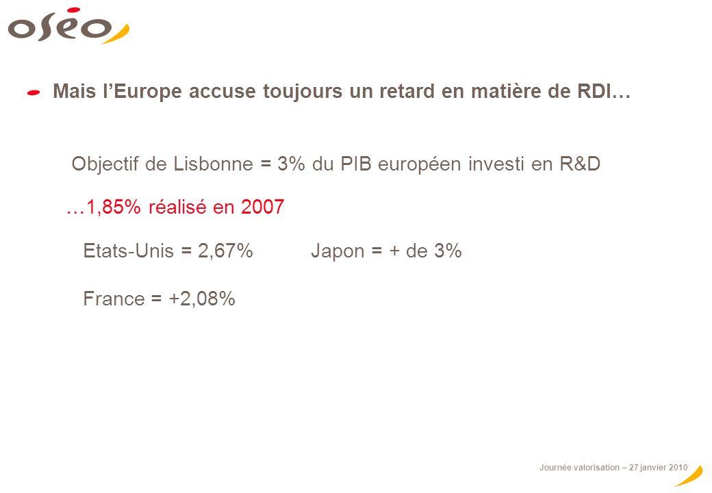 Journée valorisation – 27 janvier 2010 Mais lEurope accuse toujours un retard en matière de RDI… Objectif de Lisbonne = 3% du PIB européen investi en R&D …1,85% réalisé en 2007 Etats-Unis = 2,67% Japon = + de 3% France = +2,08%