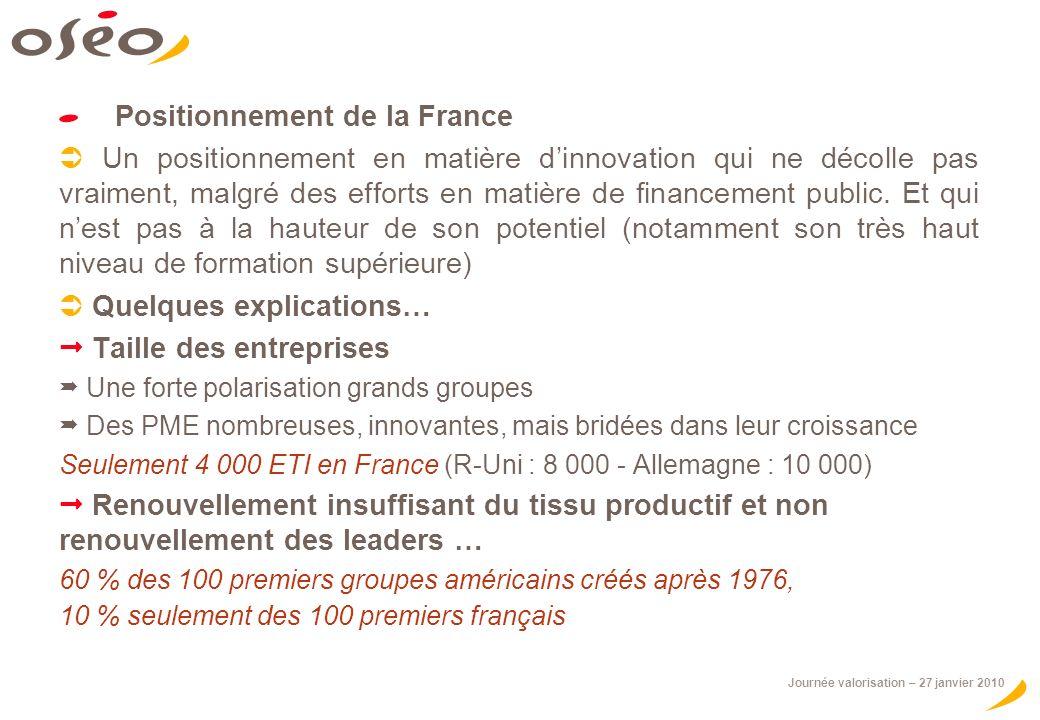 Journée valorisation – 27 janvier 2010 Positionnement de la France Un positionnement en matière dinnovation qui ne décolle pas vraiment, malgré des efforts en matière de financement public.