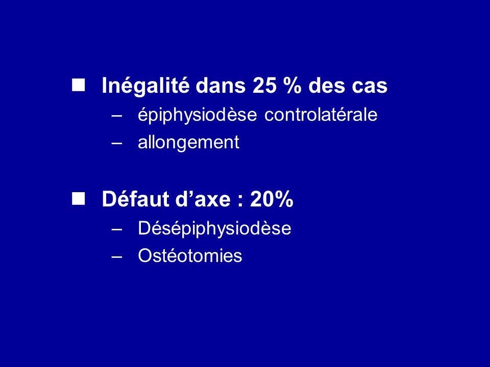 Inégalité dans 25 % des cas –épiphysiodèse controlatérale –allongement Défaut daxe : 20% –Désépiphysiodèse –Ostéotomies