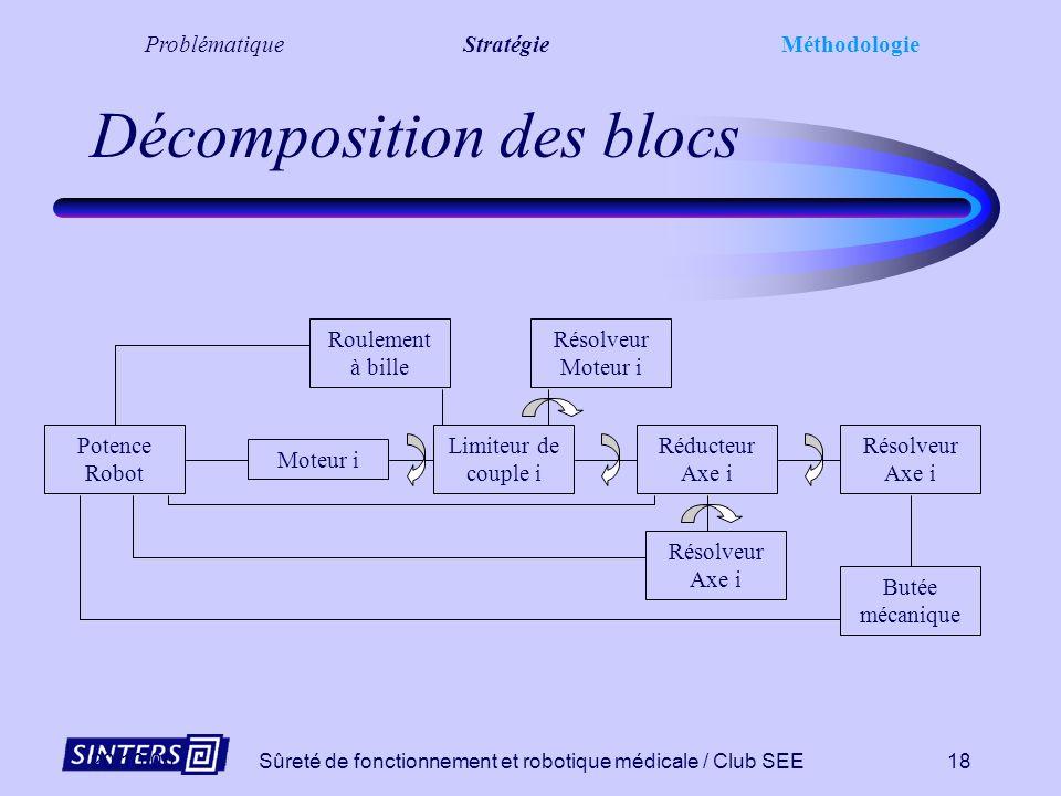 20/10/00Sûreté de fonctionnement et robotique médicale / Club SEE17 Analyse Mécanique Décomposition fonctionnelle des constituants de la chaîne poly-a