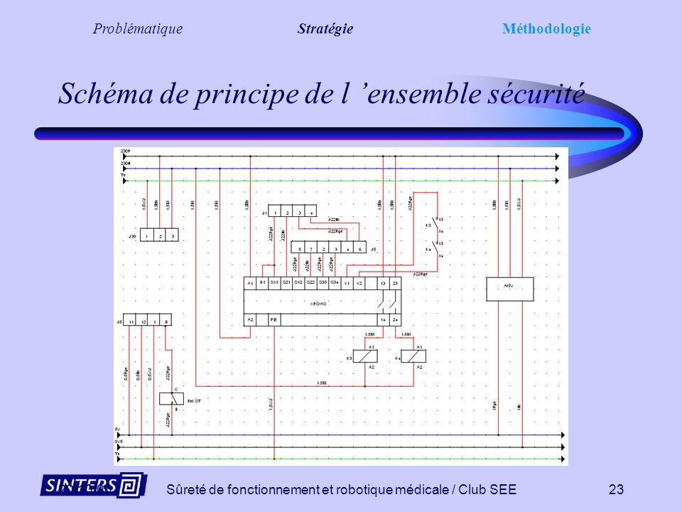 20/10/00Sûreté de fonctionnement et robotique médicale / Club SEE22 Analyse électrique ProblématiqueStratégieMéthodologie