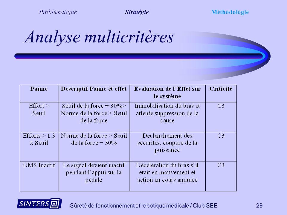 20/10/00Sûreté de fonctionnement et robotique médicale / Club SEE28 Consolidation multicritères Objectif : Diminuer le niveau de criticité des pannes