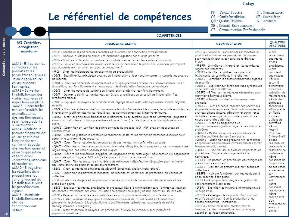 Conducteur de process 10 Le référentiel de compétences COMPETENCES CONNAISSANCESSAVOIR-FAIRE QUALITES APTITUDES PPC2 – Identifier les différentes rece