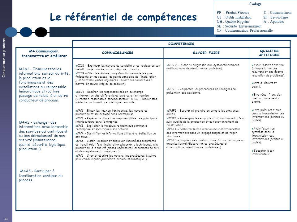 Conducteur de process 11 Le référentiel de compétences COMPETENCES CONNAISSANCESSAVOIR-FAIRE QUALITES APTITUDES OIC8 – Expliquer les moyens de conduit