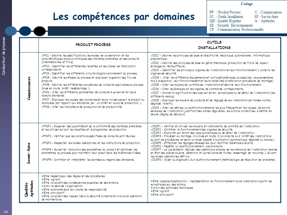 Conducteur de process 12 Les compétences par domaines PRODUIT PROCESS OUTILS INSTALLATIONS PPC1 – Décrire les spécifications, les modes de conservatio