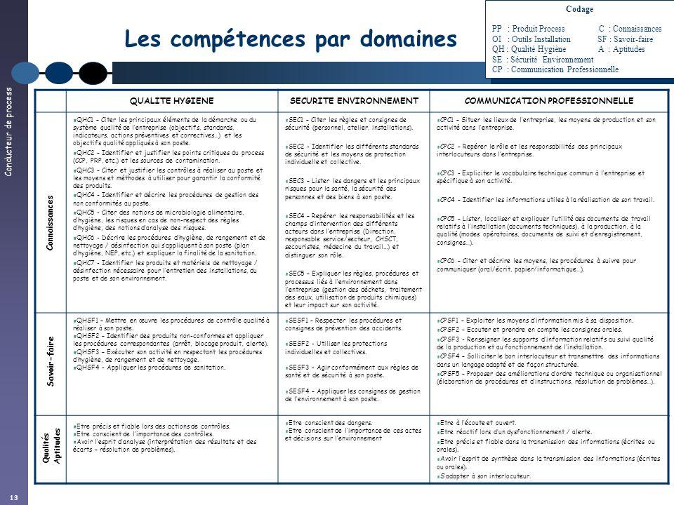 Conducteur de process 13 Les compétences par domaines QUALITE HYGIENESECURITE ENVIRONNEMENTCOMMUNICATION PROFESSIONNELLE QHC1 – Citer les principaux é