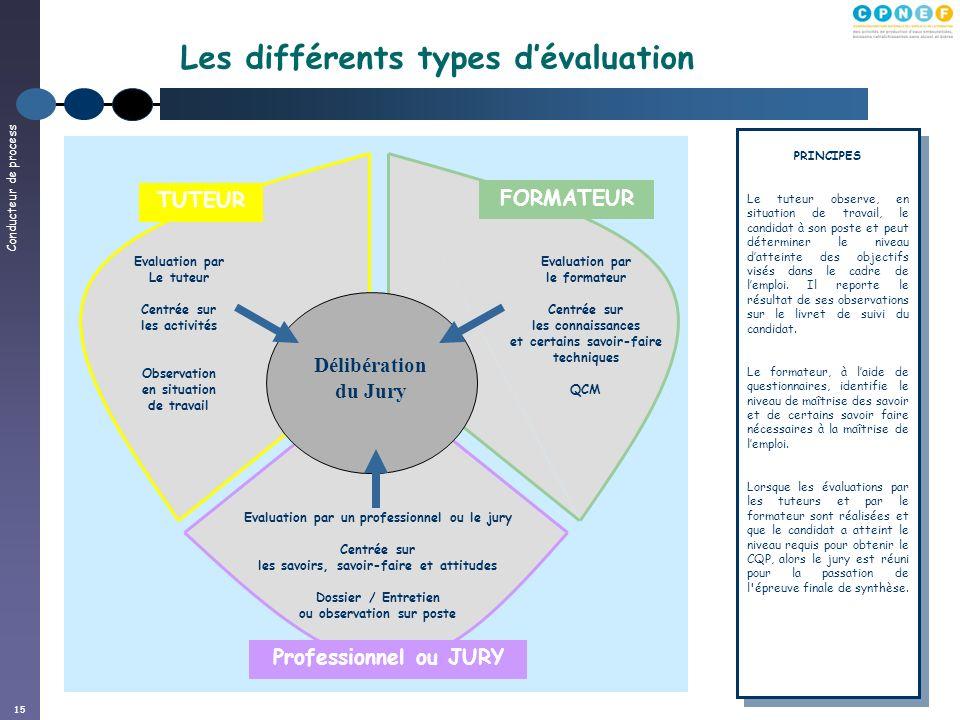 15 Les différents types dévaluation Délibération du Jury Evaluation par le formateur Centrée sur les connaissances et certains savoir-faire techniques
