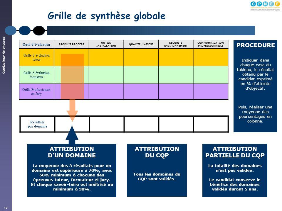 Conducteur de process 17 Résultats par domaine Grille de synthèse globale Outil dévaluation PRODUIT PROCESS OUTILS INSTALLATION QUALITE HYGIENE SECURI