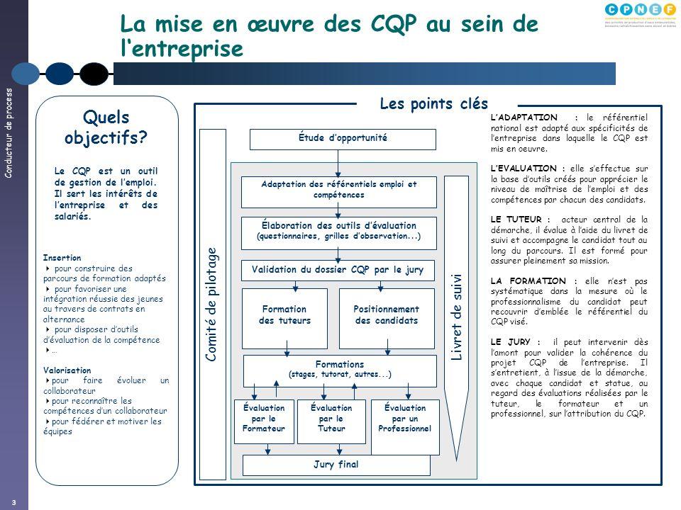 Conducteur de process 3 La mise en œuvre des CQP au sein de lentreprise Comité de pilotage Élaboration des outils dévaluation (questionnaires, grilles