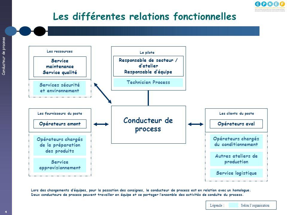 Conducteur de process 4 Les différentes relations fonctionnelles Conducteur de process Responsable de secteur / datelier Responsable déquipe Lors des