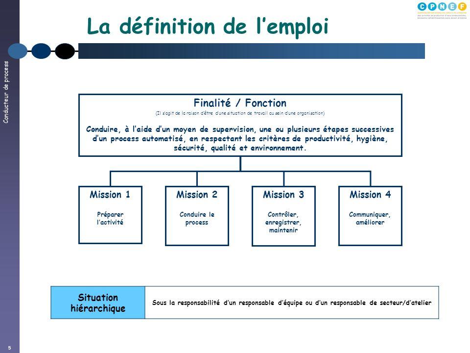 Conducteur de process 5 La définition de lemploi Finalité / Fonction (Il sagit de la raison dêtre dune situation de travail au sein dune organisation)