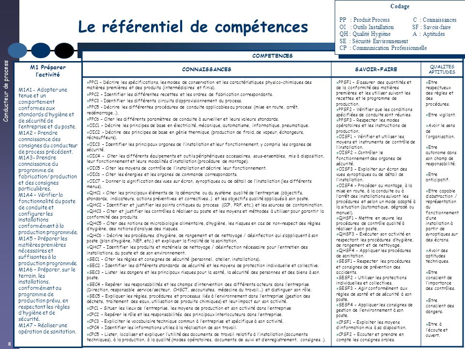 Conducteur de process 8 Le référentiel de compétences COMPETENCES CONNAISSANCESSAVOIR-FAIRE QUALITES APTITUDES PPC1 – Décrire les spécifications, les