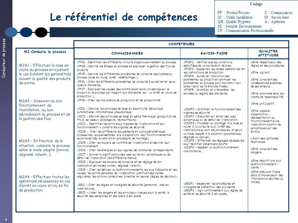 Conducteur de process 9 Le référentiel de compétences COMPETENCES CONNAISSANCESSAVOIR-FAIRE QUALITES APTITUDES PPC3 - Identifier les différents circui