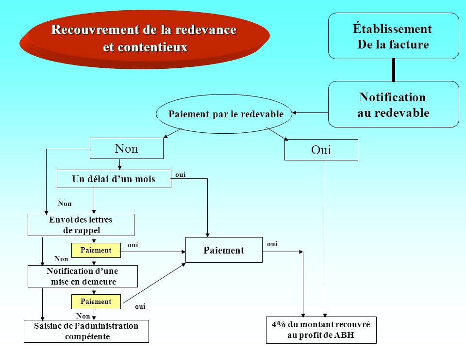 Établissement De la facture Notification au redevable Recouvrement de la redevance et contentieux Saisine de ladministration compétente 4% du montant