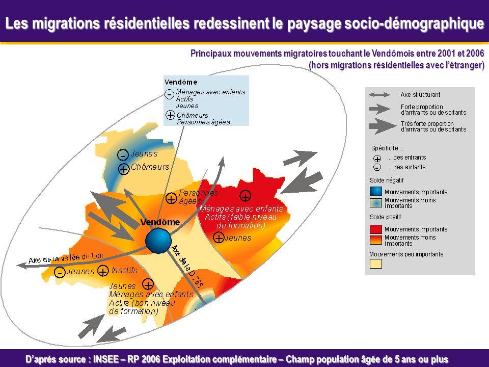 Octobre 2005 Daprès source : INSEE – RP 2006 Exploitation complémentaire – Champ population âgée de 5 ans ou plus Principaux mouvements migratoires touchant le Vendômois entre 2001 et 2006 (hors migrations résidentielles avec létranger) Les migrations résidentielles redessinent le paysage socio-démographique