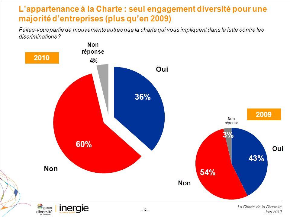La Charte de la Diversité Juin 2010 - 12 - Lappartenance à la Charte : seul engagement diversité pour une majorité dentreprises (plus quen 2009) 60% 3
