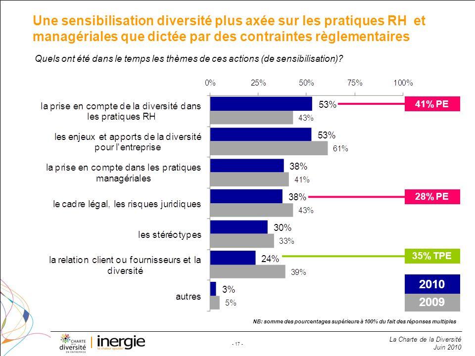 La Charte de la Diversité Juin 2010 - 17 - Une sensibilisation diversité plus axée sur les pratiques RH et managériales que dictée par des contraintes