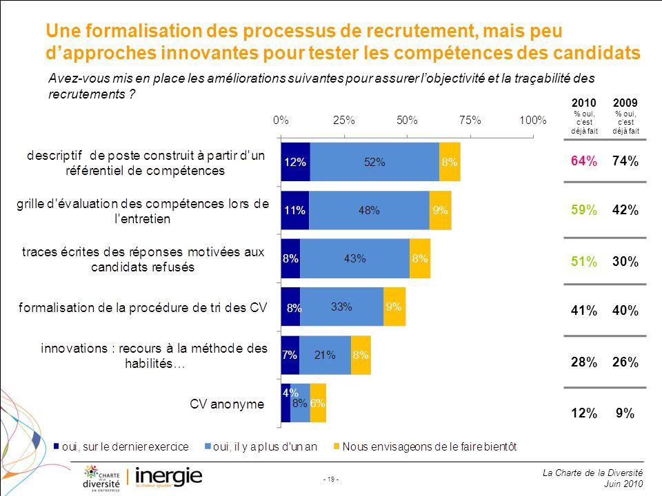 La Charte de la Diversité Juin 2010 - 19 - Une formalisation des processus de recrutement, mais peu dapproches innovantes pour tester les compétences