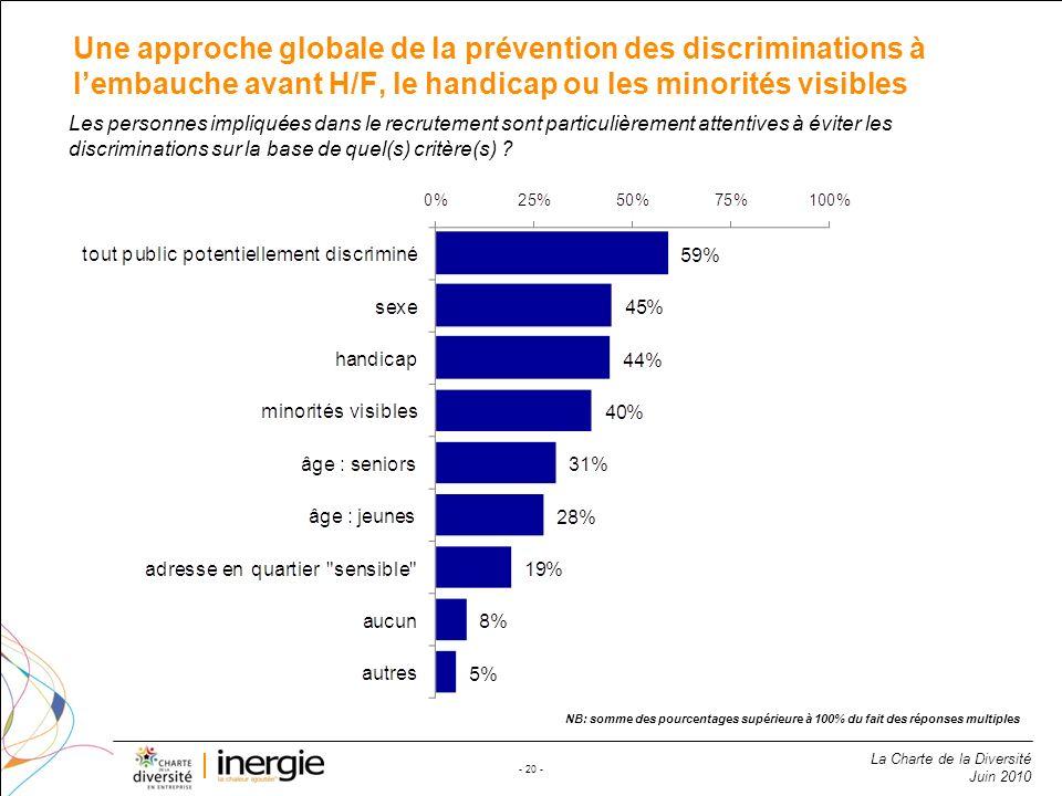 La Charte de la Diversité Juin 2010 - 20 - Une approche globale de la prévention des discriminations à lembauche avant H/F, le handicap ou les minorit