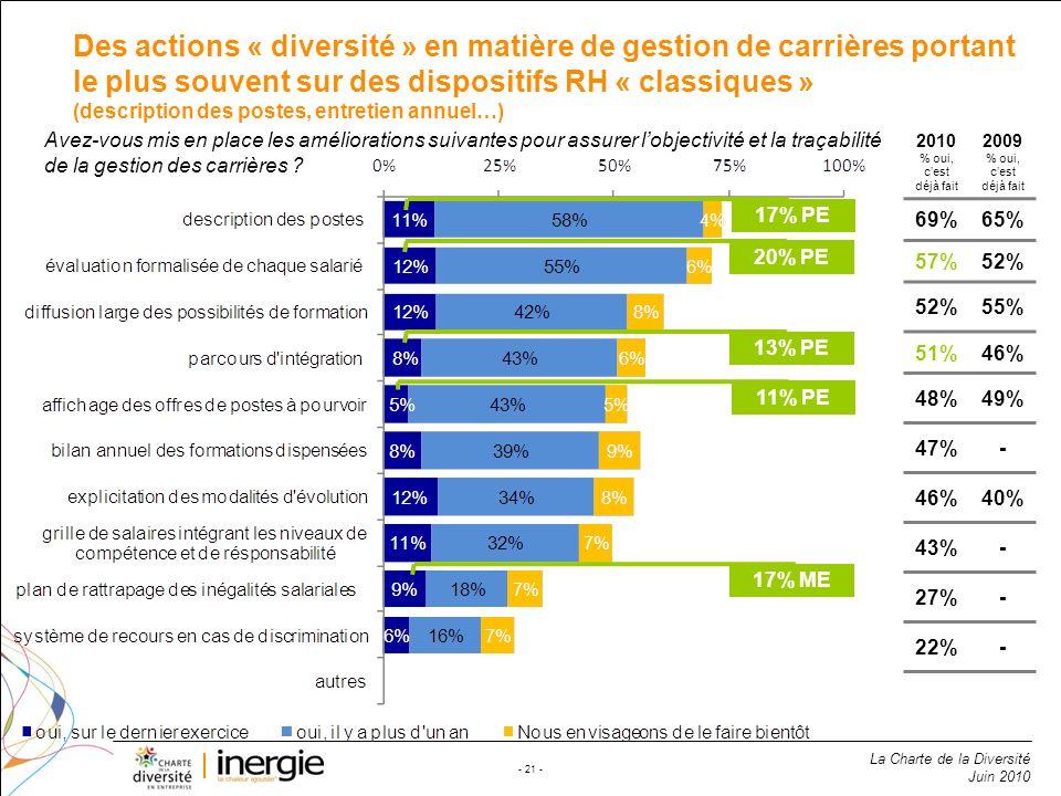 La Charte de la Diversité Juin 2010 - 21 - Des actions « diversité » en matière de gestion de carrières portant le plus souvent sur des dispositifs RH
