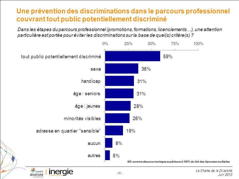 La Charte de la Diversité Juin 2010 - 22 - Une prévention des discriminations dans le parcours professionnel couvrant tout public potentiellement disc