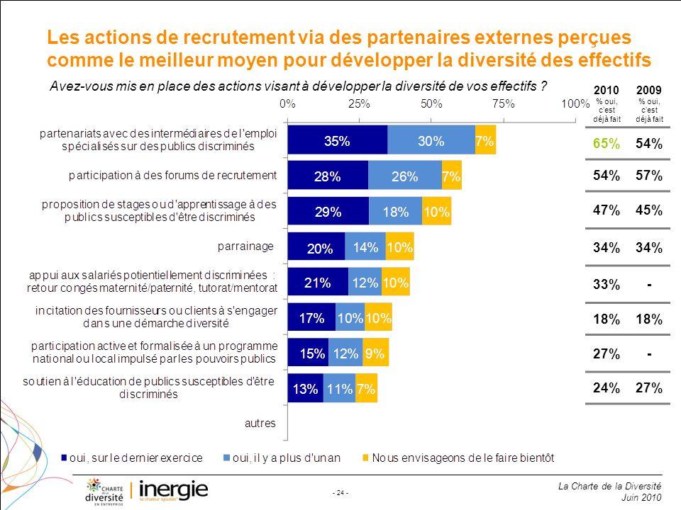 La Charte de la Diversité Juin 2010 - 24 - Les actions de recrutement via des partenaires externes perçues comme le meilleur moyen pour développer la