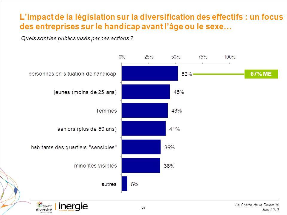 La Charte de la Diversité Juin 2010 - 25 - Limpact de la législation sur la diversification des effectifs : un focus des entreprises sur le handicap a