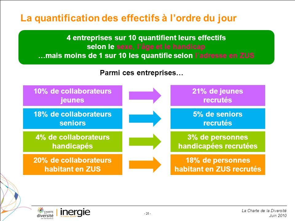 La Charte de la Diversité Juin 2010 - 26 - La quantification des effectifs à lordre du jour 4 entreprises sur 10 quantifient leurs effectifs selon le