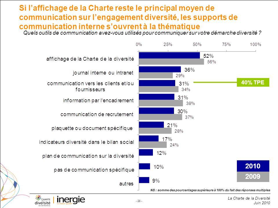 La Charte de la Diversité Juin 2010 - 28 - Si laffichage de la Charte reste le principal moyen de communication sur lengagement diversité, les support