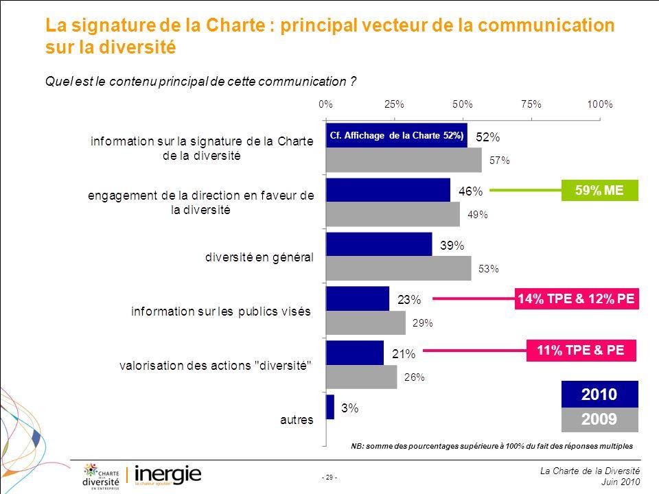 La Charte de la Diversité Juin 2010 - 29 - La signature de la Charte : principal vecteur de la communication sur la diversité NB: somme des pourcentag